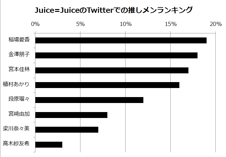 Juice=Juiceランキング